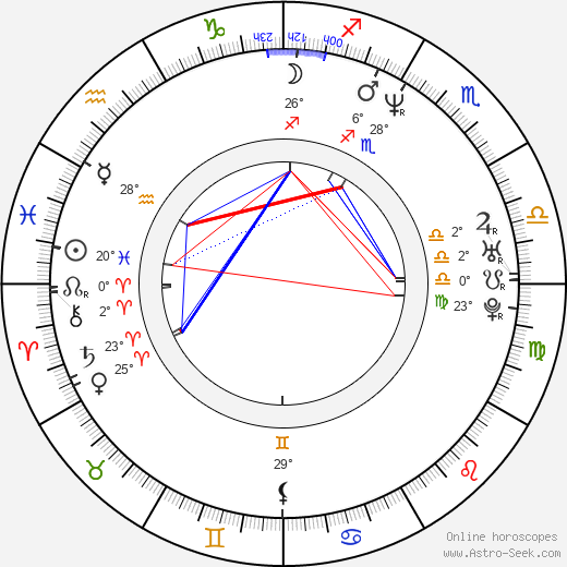 Terrence Howard birth chart, biography, wikipedia 2019, 2020