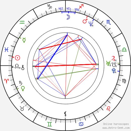 Terrence Howard astro natal birth chart, Terrence Howard horoscope, astrology