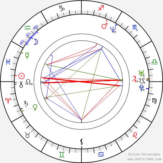 Timo Kotipelto birth chart, Timo Kotipelto astro natal horoscope, astrology