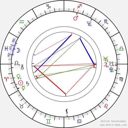 Agnieszka Czekańska birth chart, Agnieszka Czekańska astro natal horoscope, astrology