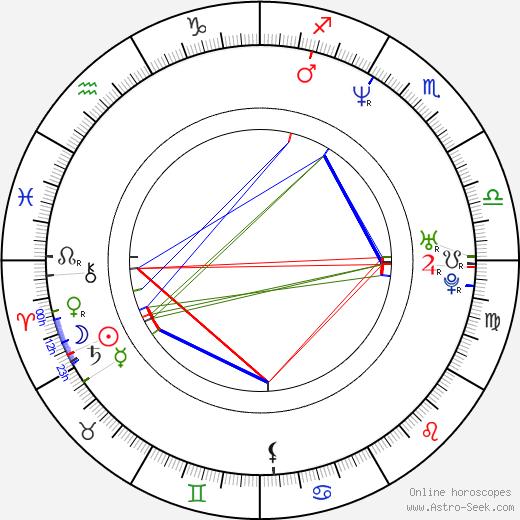 Andrew Flanagan birth chart, Andrew Flanagan astro natal horoscope, astrology