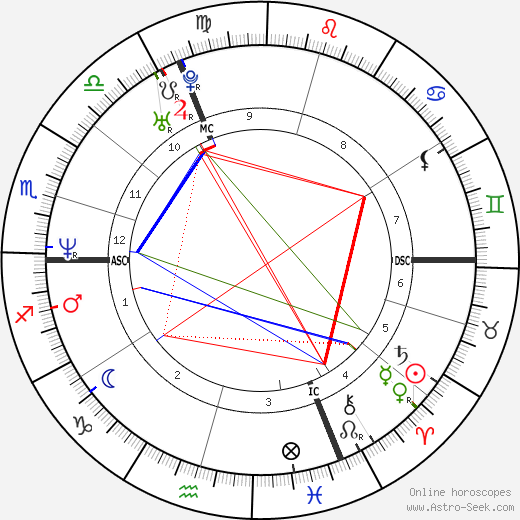 Arabella Kiesbauer birth chart, Arabella Kiesbauer astro natal horoscope, astrology