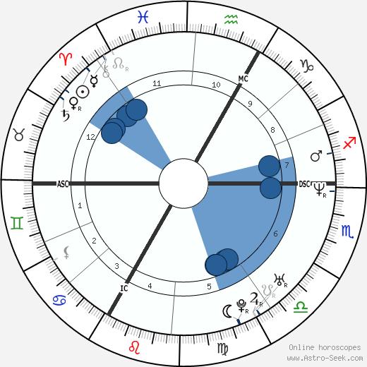 Arnaud Boetsch wikipedia, horoscope, astrology, instagram