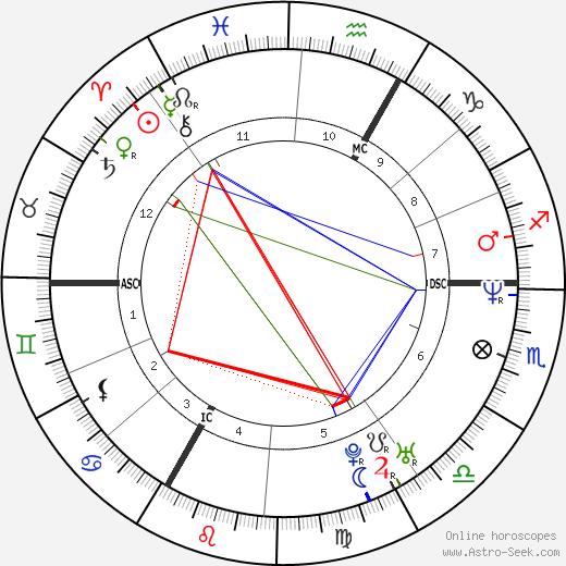 Arnaud Boetsch день рождения гороскоп, Arnaud Boetsch Натальная карта онлайн