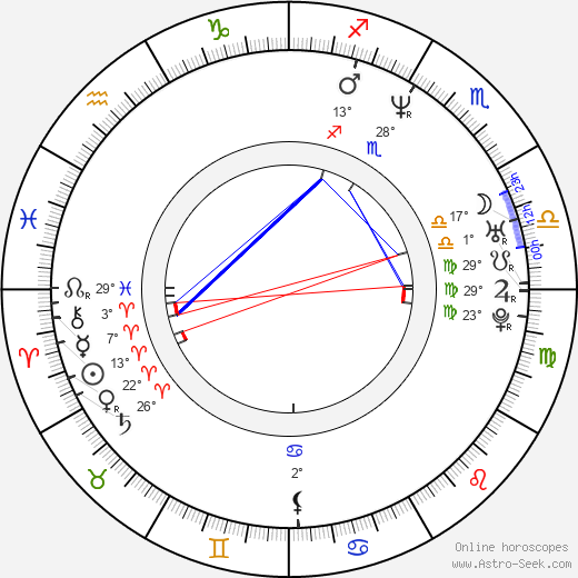 Ben Mendelsohn birth chart, biography, wikipedia 2018, 2019