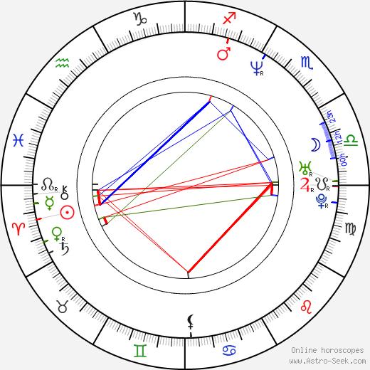 Ben Mendelsohn birth chart, Ben Mendelsohn astro natal horoscope, astrology