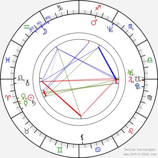 Billy Jayne birth chart, Billy Jayne astro natal horoscope, astrology