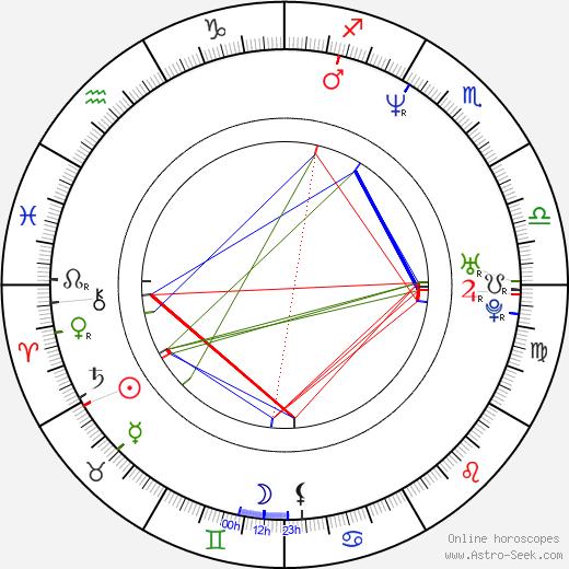 Bryan Norton astro natal birth chart, Bryan Norton horoscope, astrology