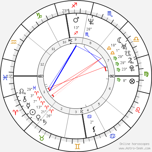 Clotilde Courau birth chart, biography, wikipedia 2019, 2020