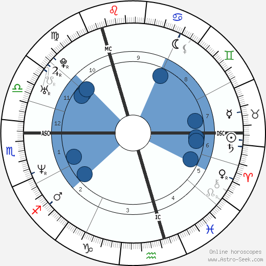 Craig Logan horoscope, astrology, sign, zodiac, date of birth, instagram