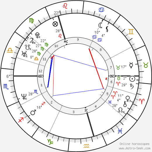 Craig Logan birth chart, biography, wikipedia 2019, 2020