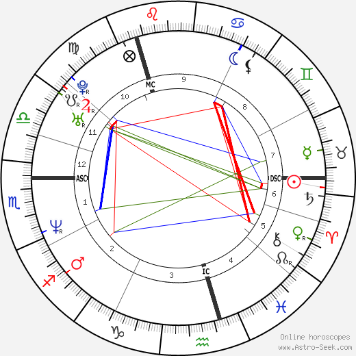 Craig Logan birth chart, Craig Logan astro natal horoscope, astrology