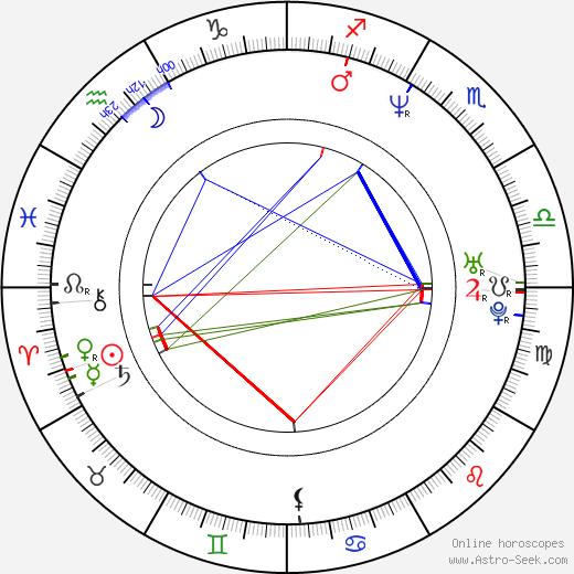 Danny Comden birth chart, Danny Comden astro natal horoscope, astrology