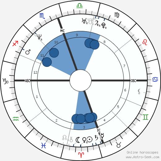 Ennis Cosby wikipedia, horoscope, astrology, instagram