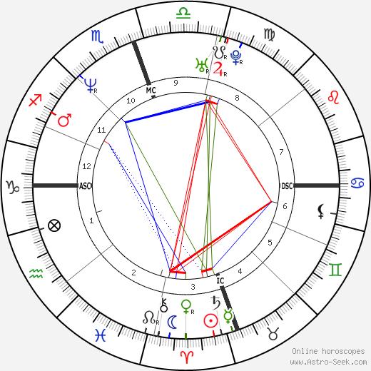 Ennis Cosby день рождения гороскоп, Ennis Cosby Натальная карта онлайн