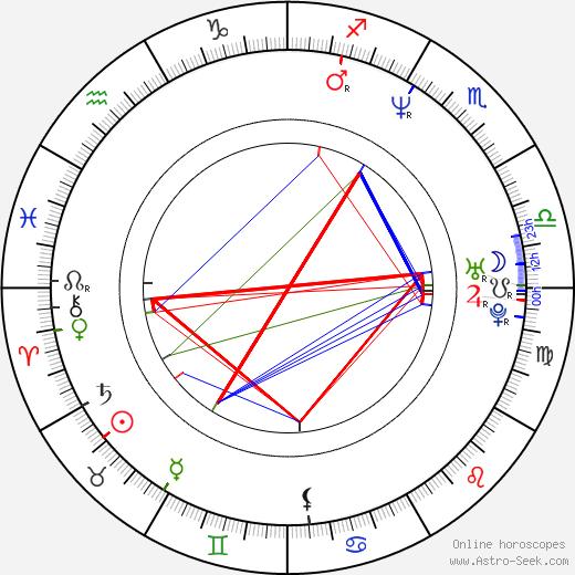 Fredy Villarreal birth chart, Fredy Villarreal astro natal horoscope, astrology