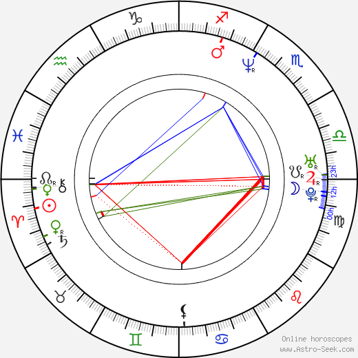 Jakub Saic astro natal birth chart, Jakub Saic horoscope, astrology