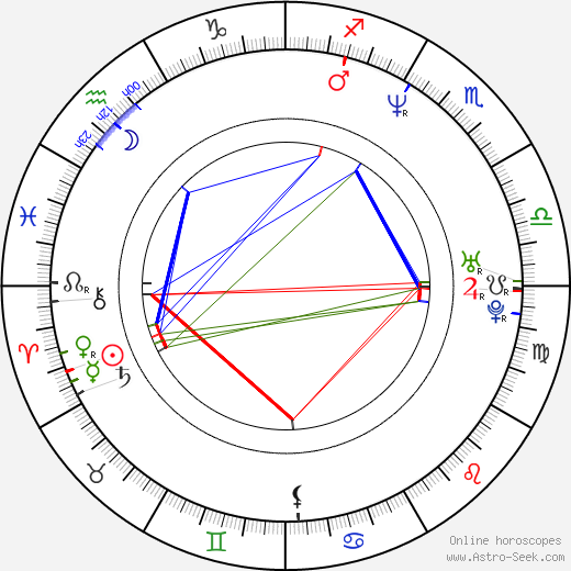 Jesse Campbell birth chart, Jesse Campbell astro natal horoscope, astrology