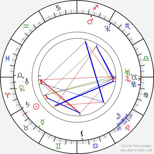 John Gonzales день рождения гороскоп, John Gonzales Натальная карта онлайн