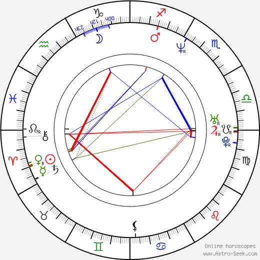 John Strong tema natale, oroscopo, John Strong oroscopi gratuiti, astrologia