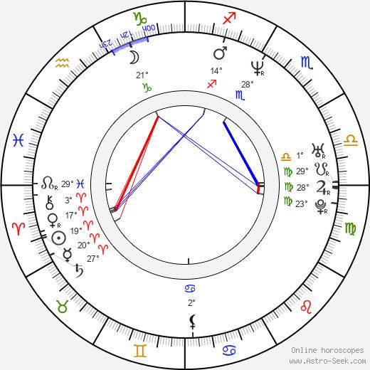 Kari Keegan birth chart, biography, wikipedia 2020, 2021