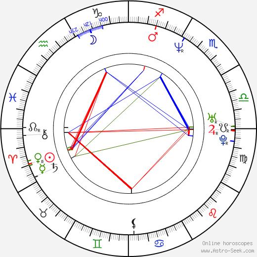 Kari Keegan birth chart, Kari Keegan astro natal horoscope, astrology