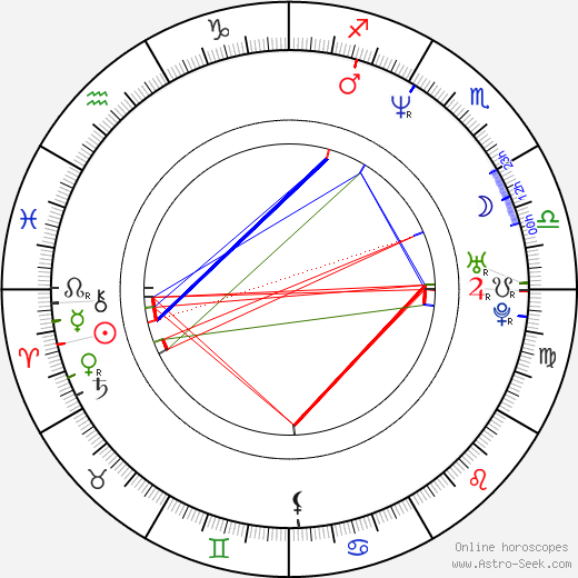 Kathryn Gerhardt birth chart, Kathryn Gerhardt astro natal horoscope, astrology