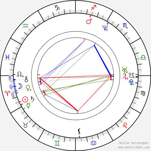 Lieven Debrauwer birth chart, Lieven Debrauwer astro natal horoscope, astrology