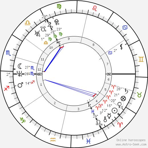 Louis Spence birth chart, biography, wikipedia 2018, 2019