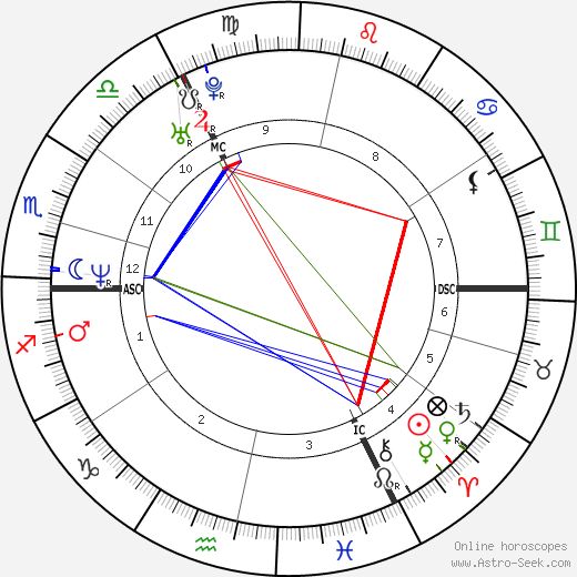 Louis Spence astro natal birth chart, Louis Spence horoscope, astrology