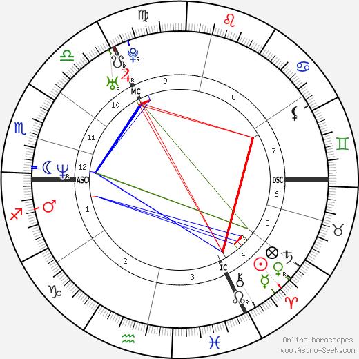 Louis Spence день рождения гороскоп, Louis Spence Натальная карта онлайн