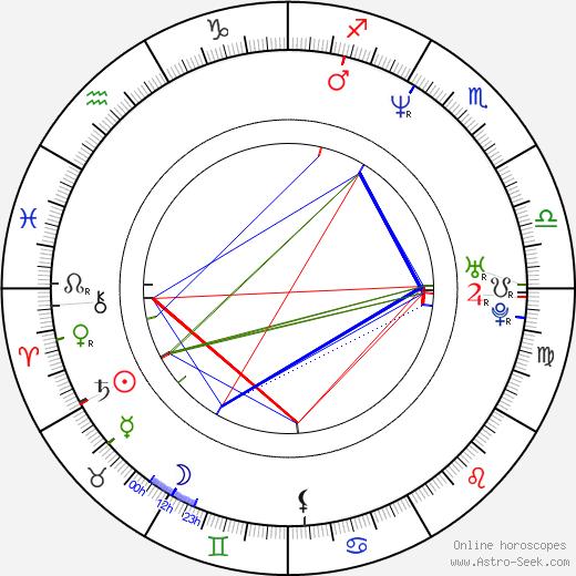 Marcin Krzysztalowicz birth chart, Marcin Krzysztalowicz astro natal horoscope, astrology