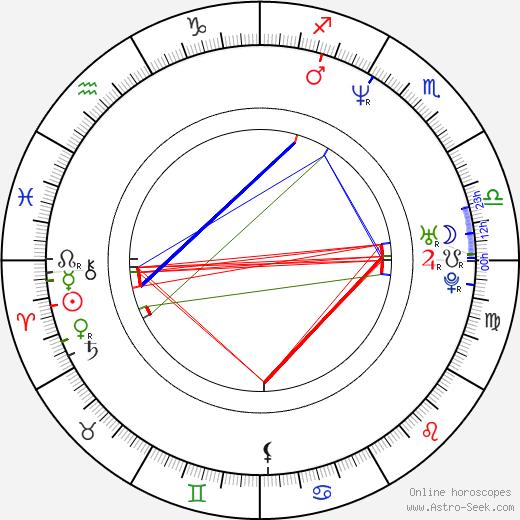 Mariella Ahrens birth chart, Mariella Ahrens astro natal horoscope, astrology
