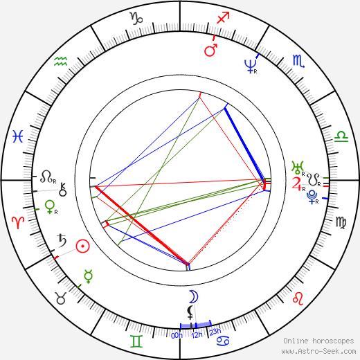 Martin France birth chart, Martin France astro natal horoscope, astrology
