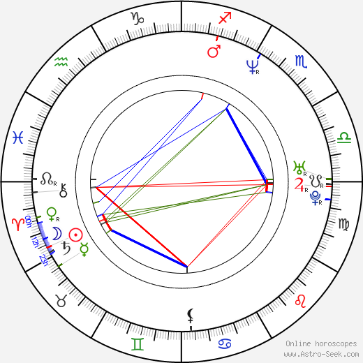 Martin Hrubý birth chart, Martin Hrubý astro natal horoscope, astrology