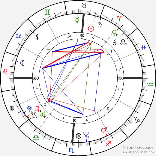 Melinda Clarke astro natal birth chart, Melinda Clarke horoscope, astrology