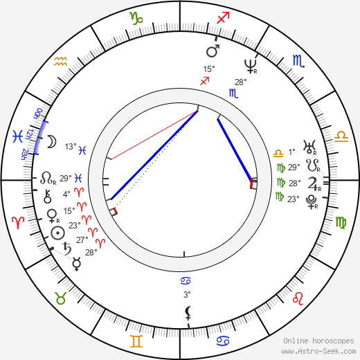Mirjam Landa birth chart, biography, wikipedia 2019, 2020