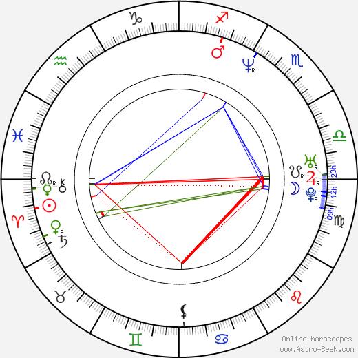 Nabil Ayouch astro natal birth chart, Nabil Ayouch horoscope, astrology