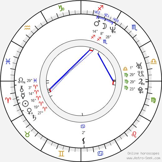Paul Rudd birth chart, biography, wikipedia 2018, 2019