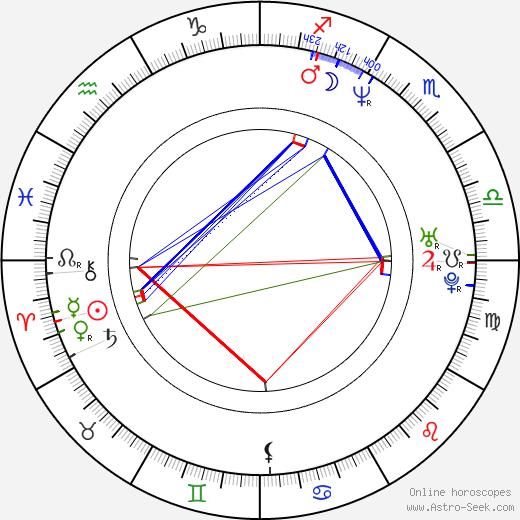 Paul Rudd astro natal birth chart, Paul Rudd horoscope, astrology