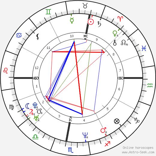 Pier Silvio Berlusconi день рождения гороскоп, Pier Silvio Berlusconi Натальная карта онлайн