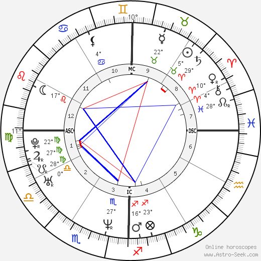 Renée Zellweger birth chart, biography, wikipedia 2016, 2017