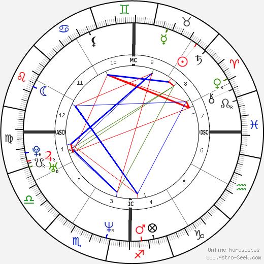 Renée Zellweger birth chart, Renée Zellweger astro natal horoscope, astrology