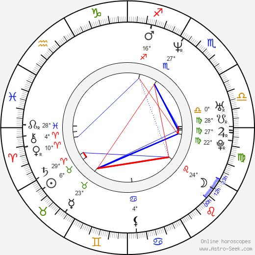 Roman Pomajbo birth chart, biography, wikipedia 2019, 2020