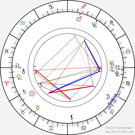 Roman Pomajbo astro natal birth chart, Roman Pomajbo horoscope, astrology