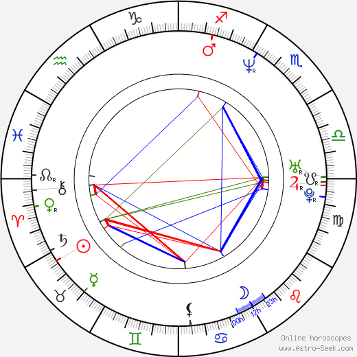 Rory McCann birth chart, Rory McCann astro natal horoscope, astrology