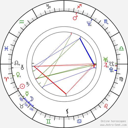 Румяна Желева Rumiana Jeleva день рождения гороскоп, Rumiana Jeleva Натальная карта онлайн