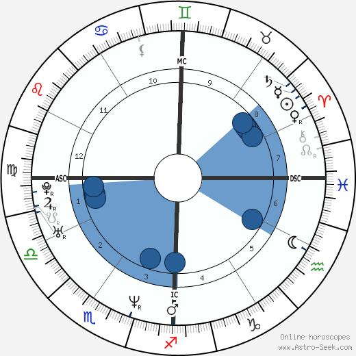 Silvia Melis wikipedia, horoscope, astrology, instagram