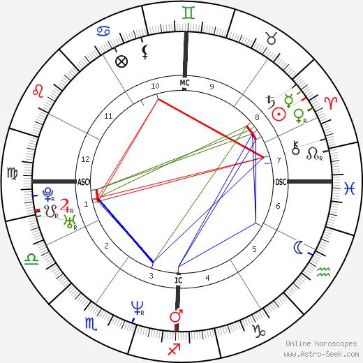 Silvia Melis день рождения гороскоп, Silvia Melis Натальная карта онлайн