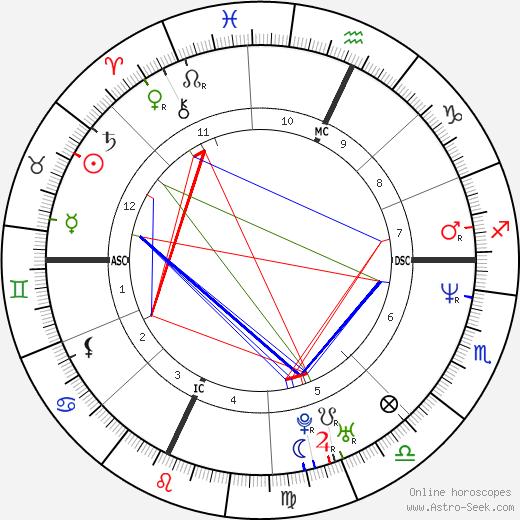 Ted Donato tema natale, oroscopo, Ted Donato oroscopi gratuiti, astrologia
